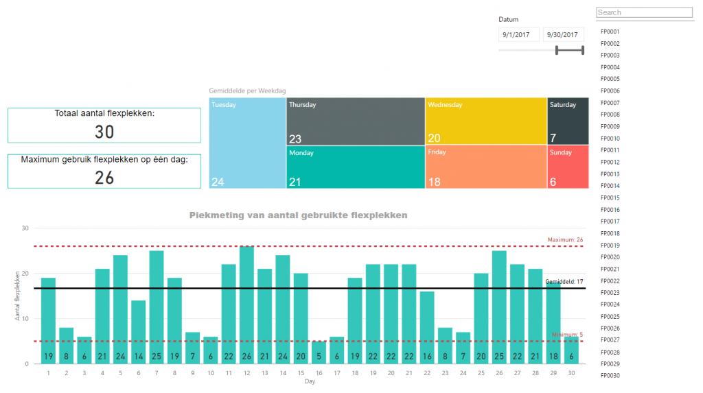 Fikira software metering Gebruik van Flexplekken per dag